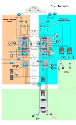 RNC Network